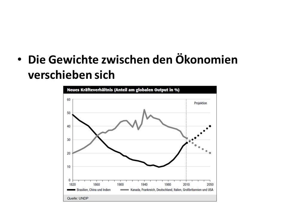 Die Gewichte zwischen den Ökonomien verschieben sich