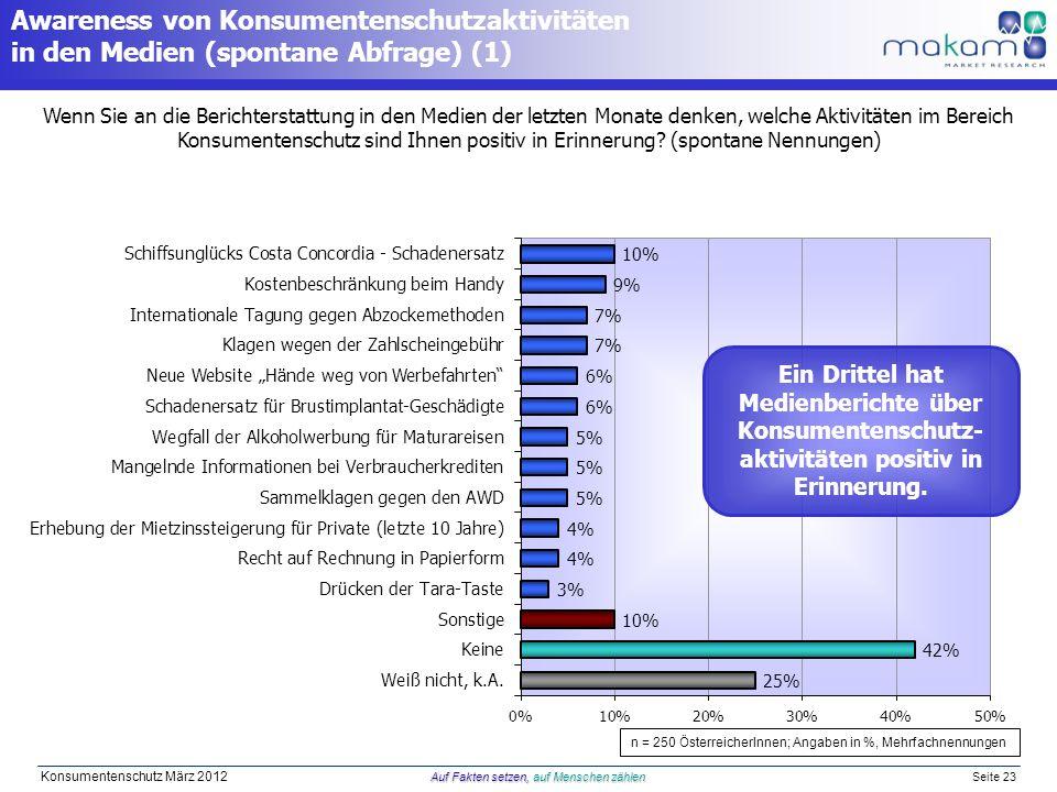 Auf Fakten setzen, auf Menschen zählen Konsumentenschutz März 2012 Auf Fakten setzen, auf Menschen zählen Seite 23 Awareness von Konsumentenschutzakti