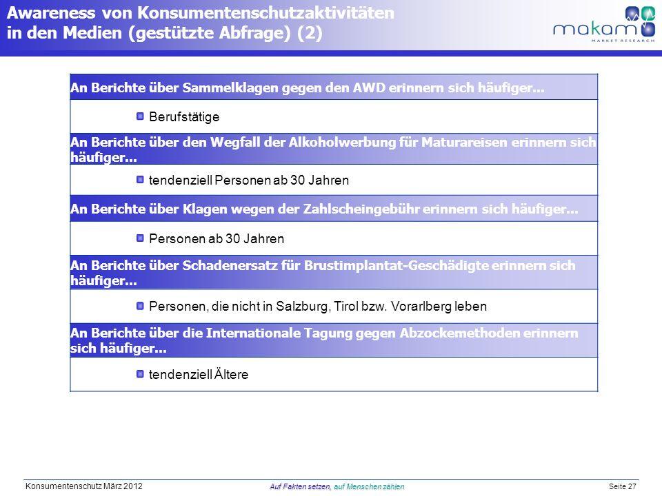 Auf Fakten setzen, auf Menschen zählen Konsumentenschutz März 2012 Auf Fakten setzen, auf Menschen zählen Seite 27 An Berichte über Sammelklagen gegen den AWD erinnern sich häufiger...