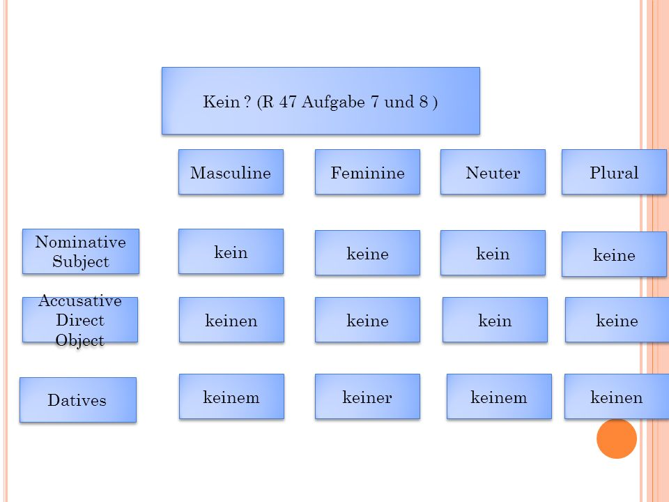 Kein ? (R 47 Aufgabe 7 und 8 ) Datives Nominative Subject Nominative Subject Accusative Direct Object Accusative Direct Object Masculine Feminine Neut