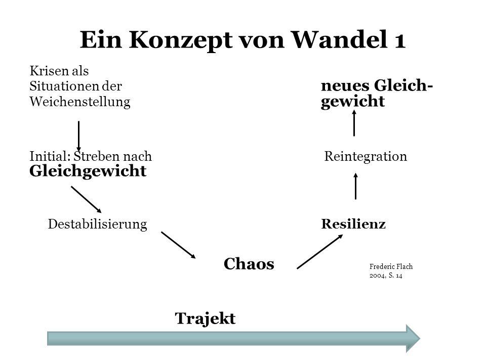 Ein Konzept von Wandel 2: weitere Perspektiven Einbruch in dieFutur-II-Perspektive (W.B.) Stagnation des Werdens (v.G.)(nur vom Betroffenen Krise als Vorbote von Wandelaus realisierbar): v.