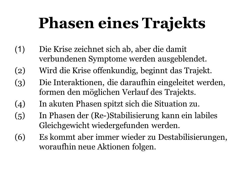 Phasen eines Trajekts (1) Die Krise zeichnet sich ab, aber die damit verbundenen Symptome werden ausgeblendet. (2)Wird die Krise offenkundig, beginnt