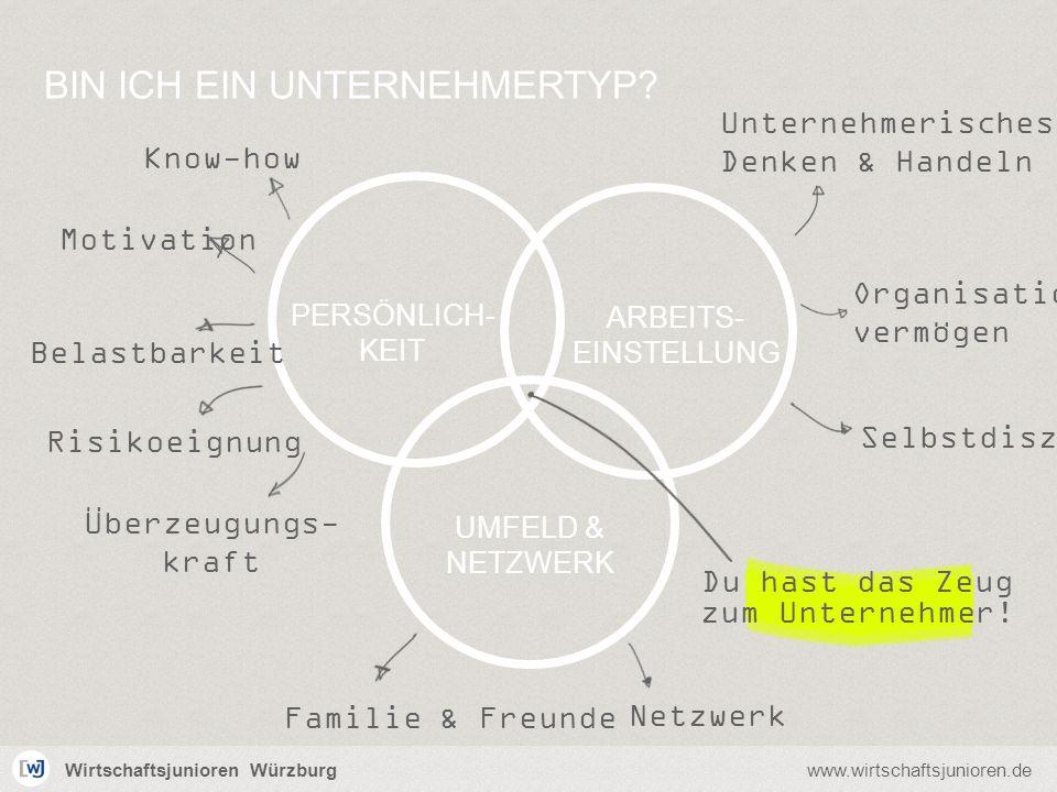 Wirtschaftsjunioren Würzburgwww.wirtschaftsjunioren.de Du hast das Zeug zum Unternehmer! PERSÖNLICH- KEIT ARBEITS- EINSTELLUNG UMFELD & NETZWERK Überz
