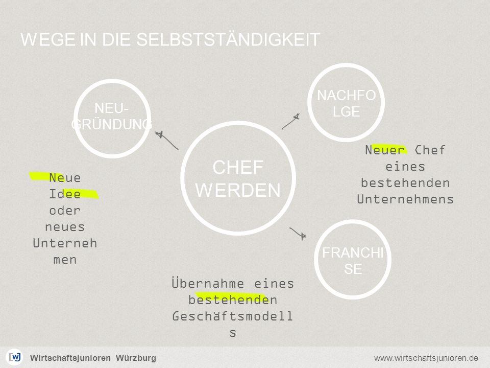 Wirtschaftsjunioren Würzburgwww.wirtschaftsjunioren.de Übernahme eines bestehenden Geschäftsmodell s FRANCHI SE NEU- GRÜNDUNG WEGE IN DIE SELBSTSTÄNDI