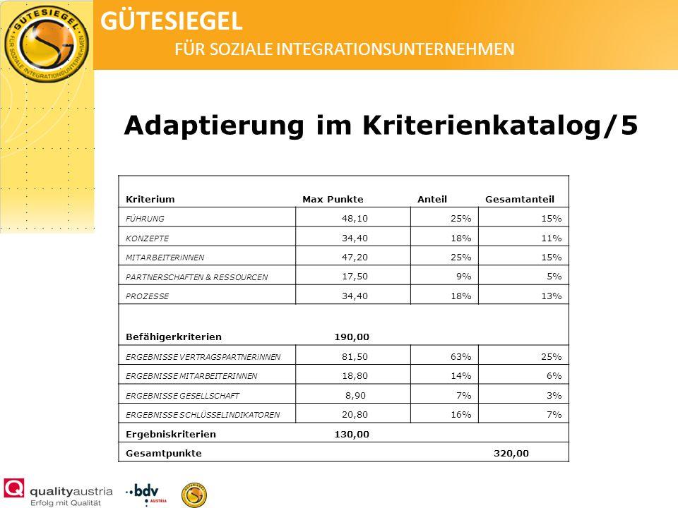 GÜTESIEGEL FÜR SOZIALE INTEGRATIONSUNTERNEHMEN Adaptierung im Kriterienkatalog/5 KriteriumMax PunkteAnteilGesamtanteil FÜHRUNG 48,1025%15% KONZEPTE 34