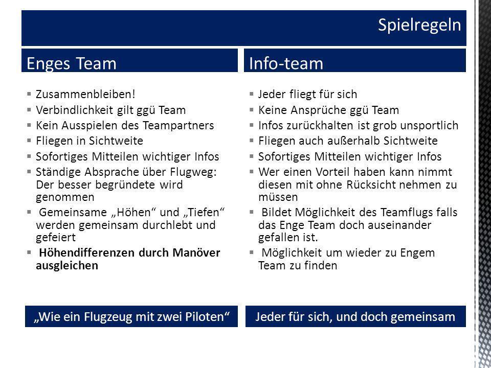 Spielregeln Zusammenbleiben! Verbindlichkeit gilt ggü Team Kein Ausspielen des Teampartners Fliegen in Sichtweite Sofortiges Mitteilen wichtiger Infos