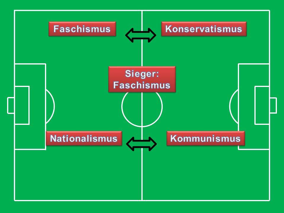 Faschismus vs Konservatismus Anti Sozialistisch Anti Demokratisch Mussolini Franco Konformität Nationalistisch Niemand reinlassen Führerkult Hierarchi