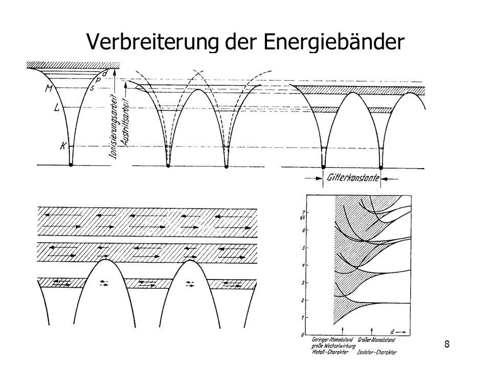 8 Verbreiterung der Energiebänder