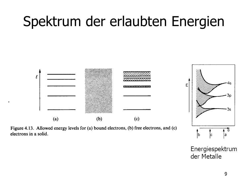 9 Spektrum der erlaubten Energien Energiespektrum der Metalle