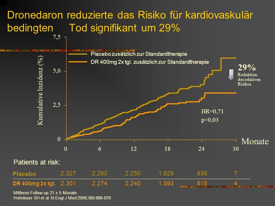 Dronedaron reduzierte das Risiko für kardiovaskulär bedingten Tod signifikant um 29% Mittleres Follow-up 21 ± 5 Monate Hohnloser SH et al.