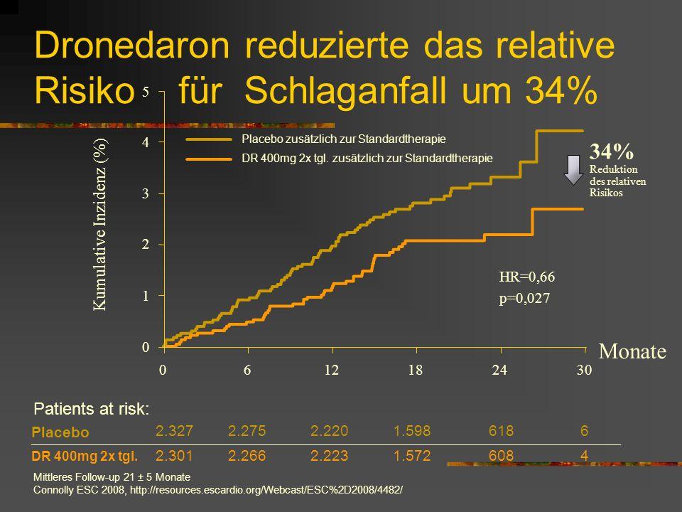 Dronedaron reduzierte das relative Risiko für Schlaganfall um 34% Mittleres Follow-up 21 ± 5 Monate Connolly ESC 2008, http://resources.escardio.org/Webcast/ESC%2D2008/4482/ Placebo 2.3272.2752.2201.5986186 DR 400mg 2x tgl.