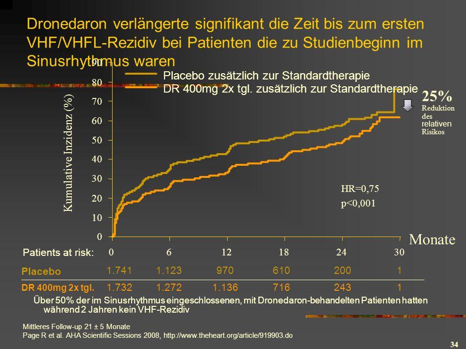 34 Dronedaron verlängerte signifikant die Zeit bis zum ersten VHF/VHFL-Rezidiv bei Patienten die zu Studienbeginn im Sinusrhythmus waren Mittleres Follow-up 21 ± 5 Monate Page R et al.