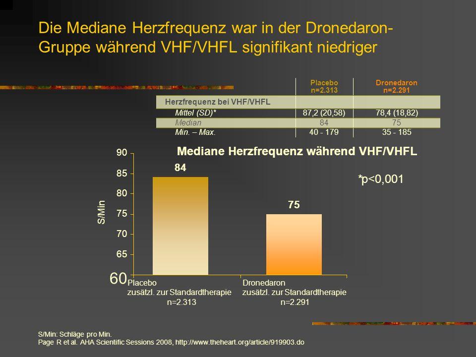 Die Mediane Herzfrequenz war in der Dronedaron- Gruppe während VHF/VHFL signifikant niedriger *p<0,001 S/Min n=2.313n=2.291 Mediane Herzfrequenz während VHF/VHFL 84 75 60 65 70 75 80 85 90 S/Min: Schläge pro Min.