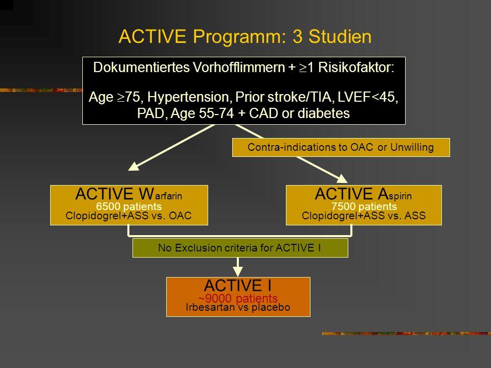 ACTIVE Programm: 3 Studien Dokumentiertes Vorhofflimmern + 1 Risikofaktor: Age 75, Hypertension, Prior stroke/TIA, LVEF<45, PAD, Age 55-74 + CAD or diabetes ACTIVE W arfarin Clopidogrel+ASS vs.