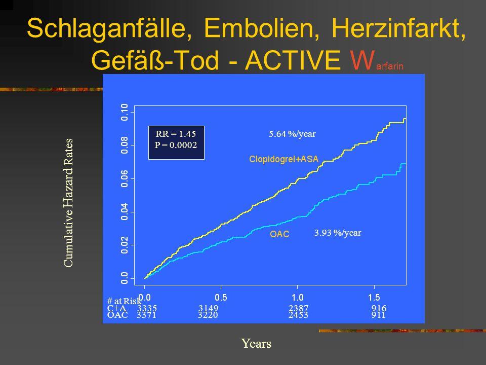 Schlaganfälle, Embolien, Herzinfarkt, Gefäß-Tod - ACTIVE W arfarin Cumulative Hazard Rates Years # at Risk C+A 3335 3149 2387 916 OAC 3371 3220 2453 911 3.93 %/year 5.64 %/year RR = 1.45 P = 0.0002