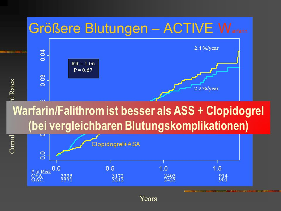 Größere Blutungen – ACTIVE W arfarin Cumulative Hazard Rates Years # at Risk C+A 3335 3172 2403 914 OAC 3371 3212 2423 901 2.4 %/year 2.2 %/year RR =