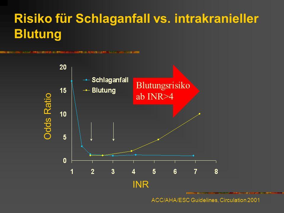 Propafenon Nur bei guter linksventrikulärer Funktion bei ausgeschlossener KHK.