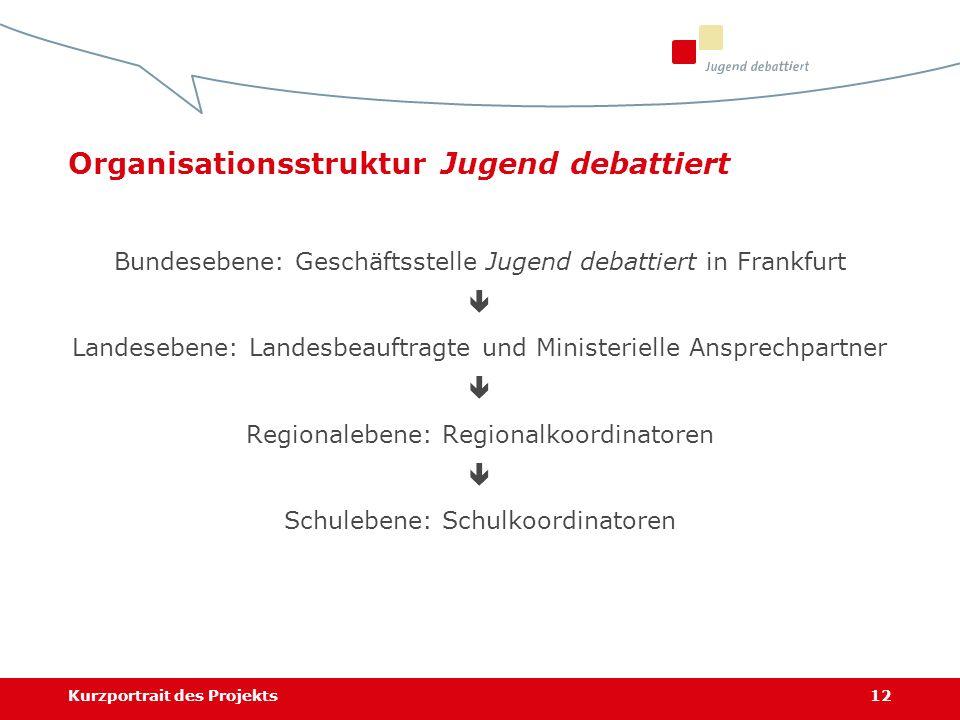 Kurzportrait des Projekts12 Bundesebene: Geschäftsstelle Jugend debattiert in Frankfurt Landesebene: Landesbeauftragte und Ministerielle Ansprechpartn