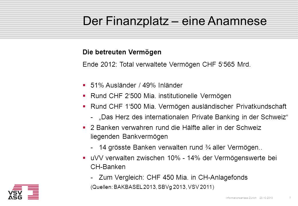 Der Finanzplatz – eine Anamnese 51% Ausländer / 49% Inländer Rund CHF 2500 Mia. institutionelle Vermögen Rund CHF 1500 Mia. Vermögen ausländischer Pri