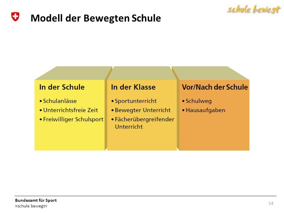 Bundesamt für Sport «schule bewegt» 14 Modell der Bewegten Schule