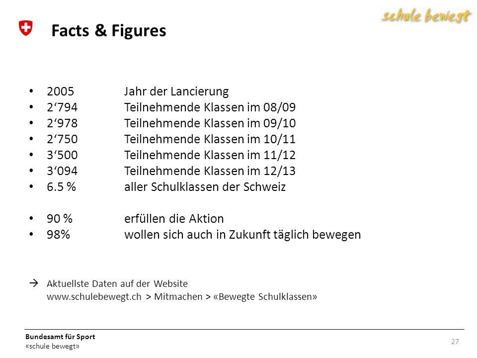 Bundesamt für Sport «schule bewegt» 2005Jahr der Lancierung 2794 Teilnehmende Klassen im 08/09 2978Teilnehmende Klassen im 09/10 2750Teilnehmende Klassen im 10/11 3500Teilnehmende Klassen im 11/12 3094Teilnehmende Klassen im 12/13 6.5 % aller Schulklassen der Schweiz 90 %erfüllen die Aktion 98%wollen sich auch in Zukunft täglich bewegen Aktuellste Daten auf der Website www.schulebewegt.ch > Mitmachen > «Bewegte Schulklassen» 27 Facts & Figures