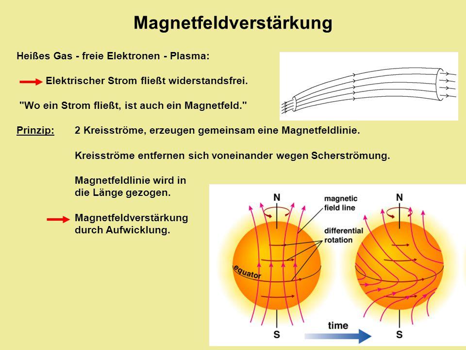 Heißes Gas - freie Elektronen - Plasma: Elektrischer Strom fließt widerstandsfrei.