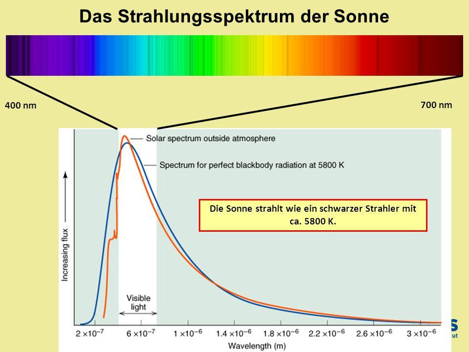 Die Sonne strahlt wie ein schwarzer Strahler mit ca. 5800 K. Das Strahlungsspektrum der Sonne 400 nm 700 nm