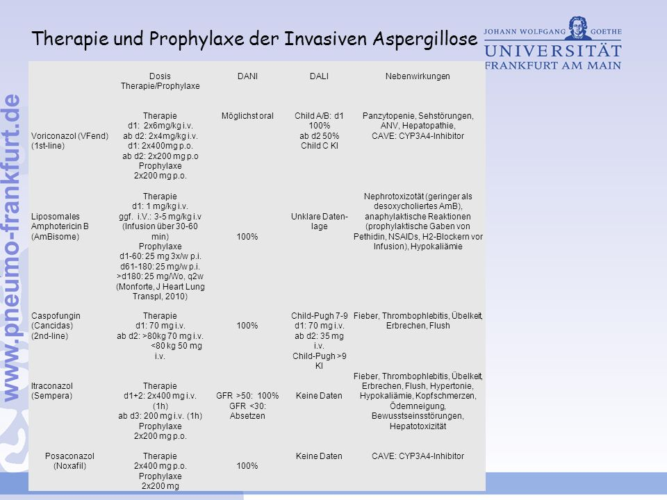 Therapie und Prophylaxe der Invasiven Aspergillose Dosis Therapie/Prophylaxe DANIDALINebenwirkungen Voriconazol (VFend) (1st-line) Therapie d1: 2x6mg/kg i.v.