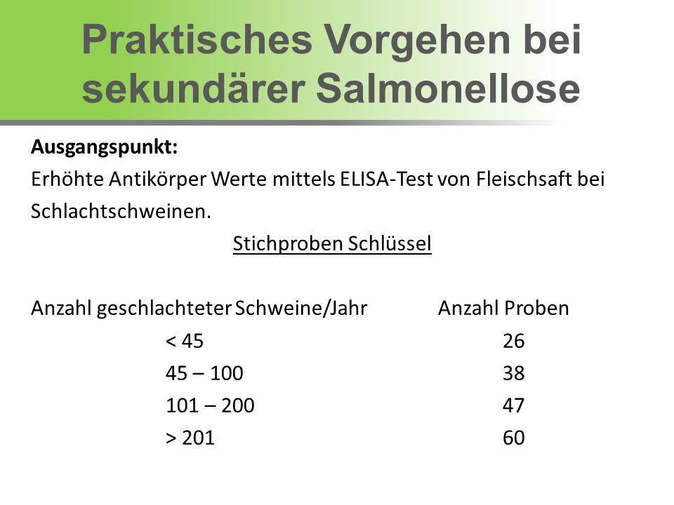 Ausgangspunkt: Erhöhte Antikörper Werte mittels ELISA-Test von Fleischsaft bei Schlachtschweinen. Stichproben Schlüssel Anzahl geschlachteter Schweine