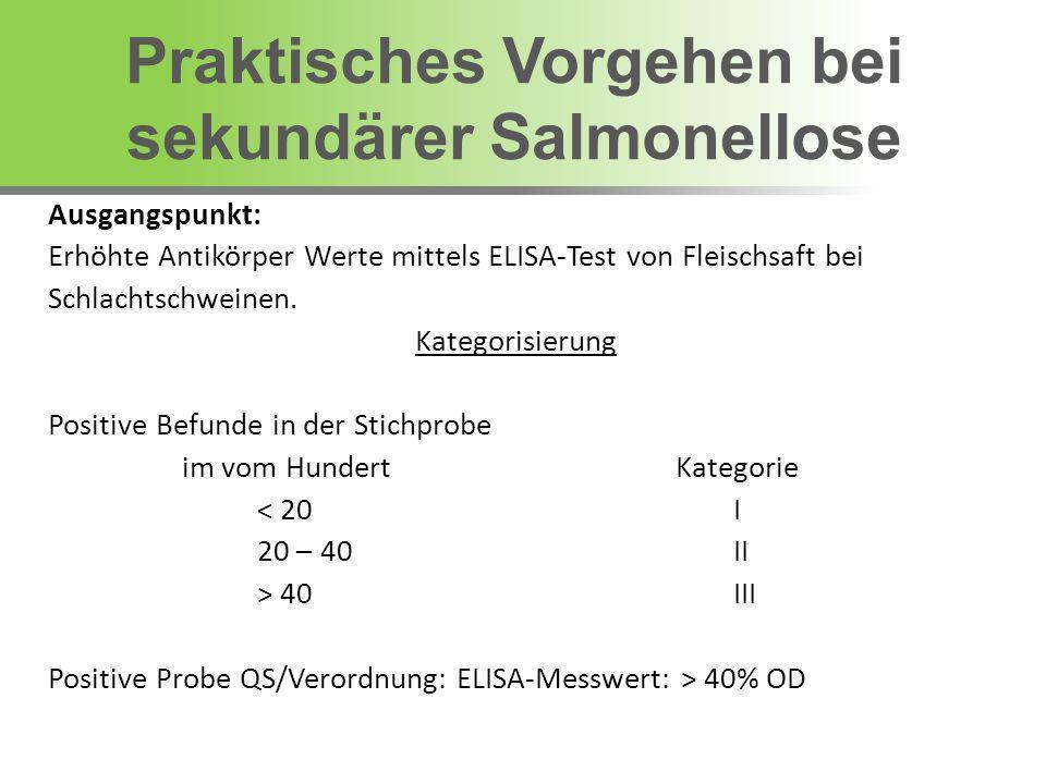 Ausgangspunkt: Erhöhte Antikörper Werte mittels ELISA-Test von Fleischsaft bei Schlachtschweinen. Kategorisierung Positive Befunde in der Stichprobe i