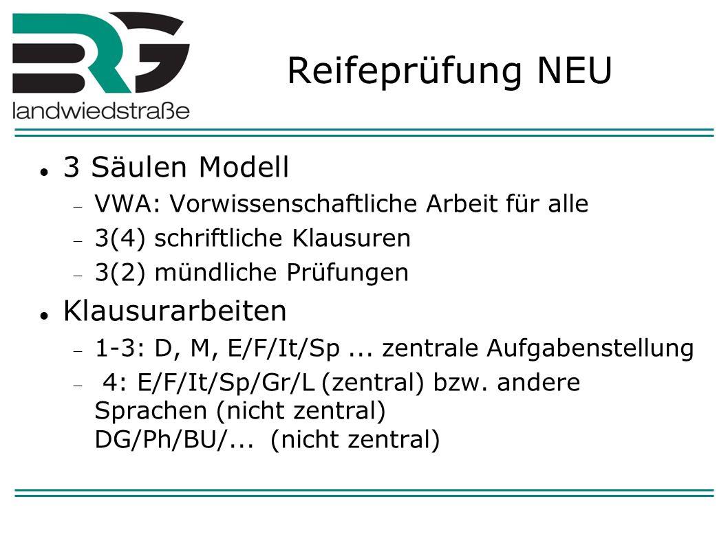 Reifeprüfung NEU 3 Säulen Modell VWA: Vorwissenschaftliche Arbeit für alle 3(4) schriftliche Klausuren 3(2) mündliche Prüfungen Klausurarbeiten 1-3: D, M, E/F/It/Sp...