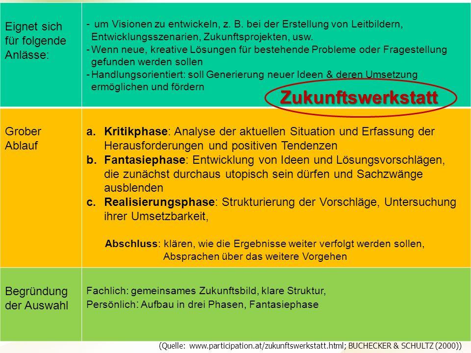 Projektteam Regionale Esskultur Brandenburg · HNE Eberswalde (FH) · Modul Projektplanung und -managementSeite 14 Hochschule für nachhaltige Entwicklun