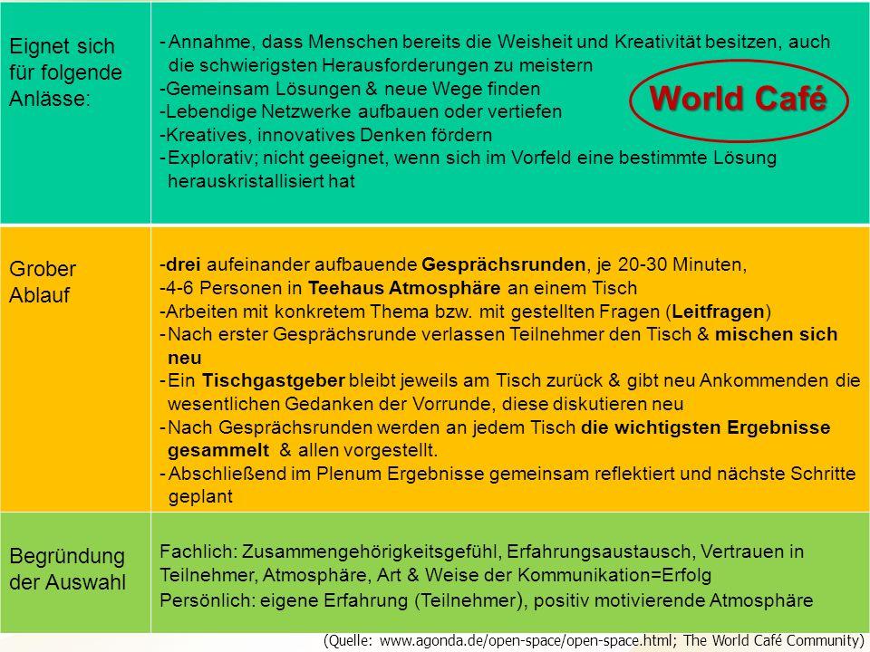 Projektteam Regionale Esskultur Brandenburg · HNE Eberswalde (FH) · Modul Projektplanung und -managementSeite 15 Hochschule für nachhaltige Entwicklun