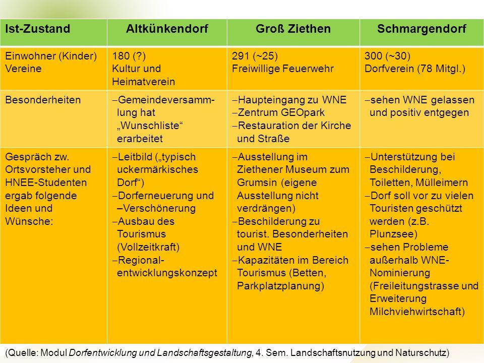 Projektteam Regionale Esskultur Brandenburg · HNE Eberswalde (FH) · Modul Projektplanung und -managementSeite 8 Hochschule für nachhaltige Entwicklung