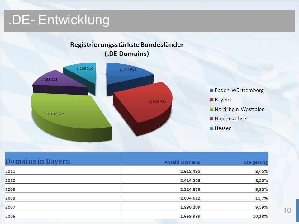 Announced Cities 10.DE- Entwicklung Domains in Bayern Anzahl DomainsSteigerung 20112.618.4958,45% 20102.414.5068,50% 20092.224.6739,30% 20082.034.61211,7% 20071.830.2099,59% 20061.669.98910,18%