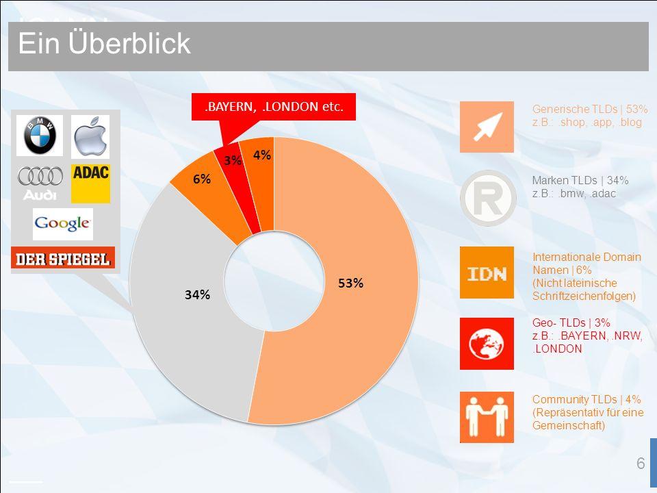 ICANN 6 Ein Überblick Generische TLDs | 53% z.B.:.shop,.app,.blog Marken TLDs | 34% z.B.:.bmw,.adac Internationale Domain Namen | 6% (Nicht lateinische Schriftzeichenfolgen) Geo- TLDs | 3% z.B.:.BAYERN,.NRW,.LONDON Community TLDs | 4% (Repräsentativ für eine Gemeinschaft).BAYERN,.LONDON etc.