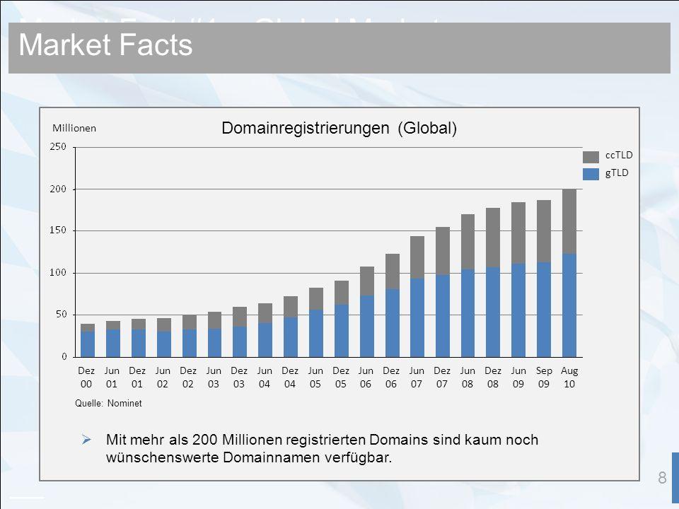 Market Fact #1 – Global Market 8 Quelle: Nominet Mit mehr als 200 Millionen registrierten Domains sind kaum noch wünschenswerte Domainnamen verfügbar.