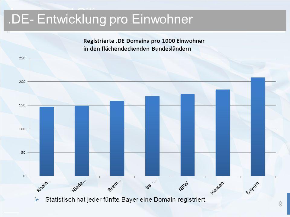 Announced Cities 9.DE- Entwicklung pro Einwohner Statistisch hat jeder fünfte Bayer eine Domain registriert.