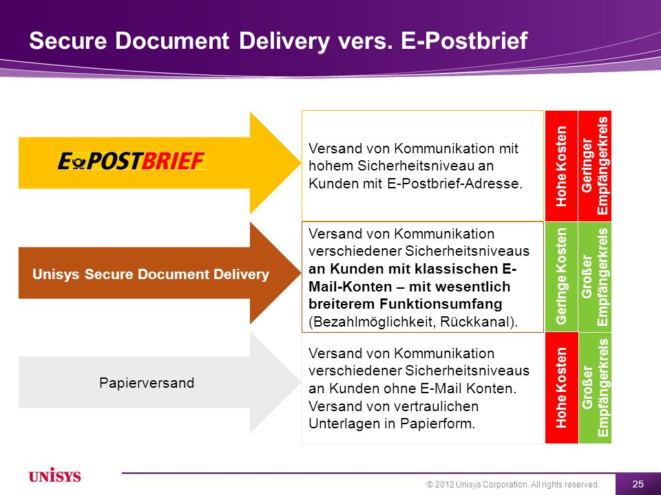 © 2012 Unisys Corporation. All rights reserved. 25 Secure Document Delivery vers. E-Postbrief Unisys Secure Document Delivery Papierversand Versand vo