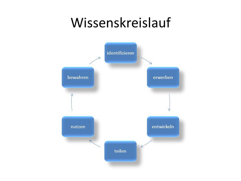 Wissenskreislauf identifizieren erwerbenentwickelnteilennutzenbewahren