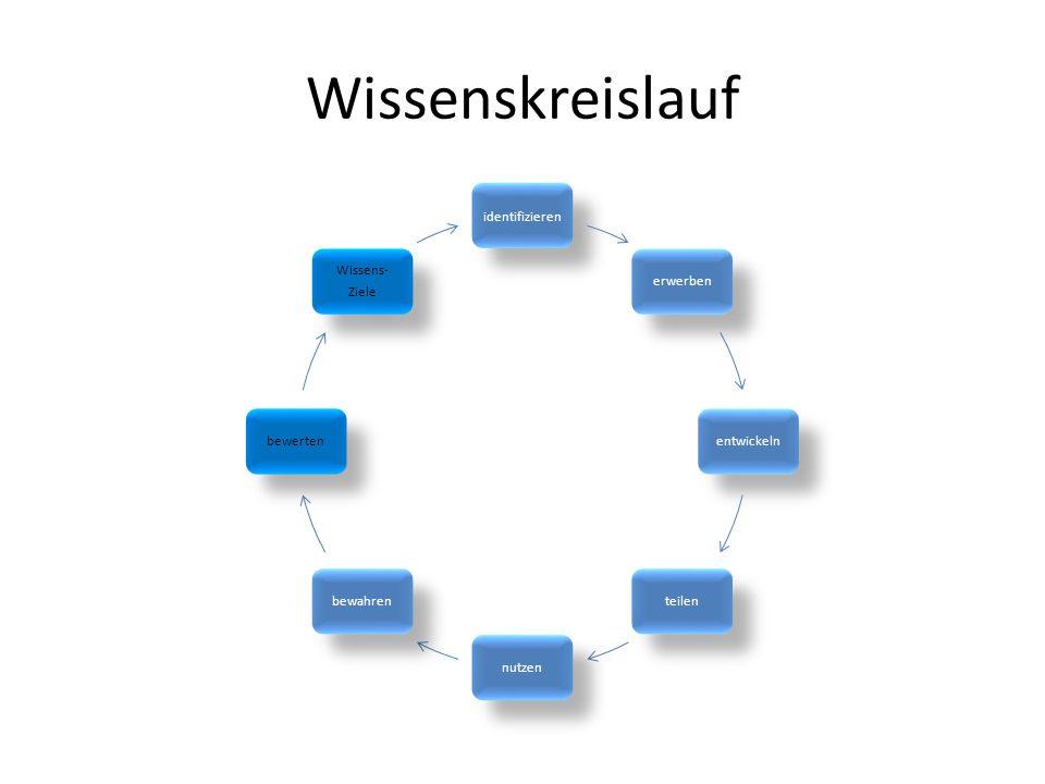 Wissenskreislauf identifizieren erwerbenentwickelnteilennutzenbewahrenbewerten Wissens- Ziele