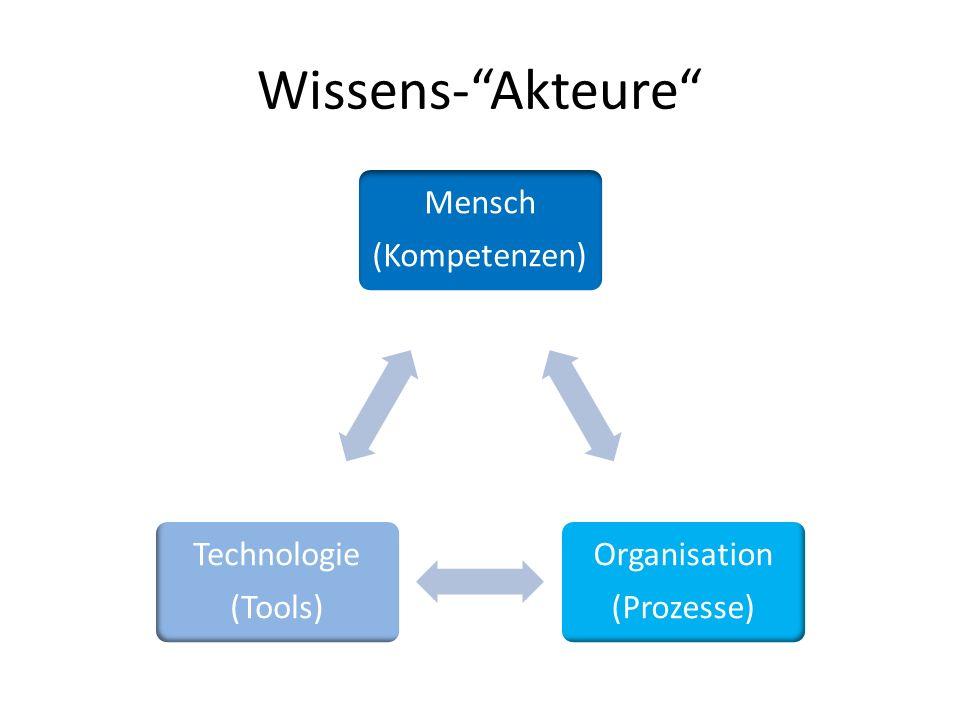 Wissens-Akteure Mensch (Kompetenzen) Organisation (Prozesse) Technologie (Tools)