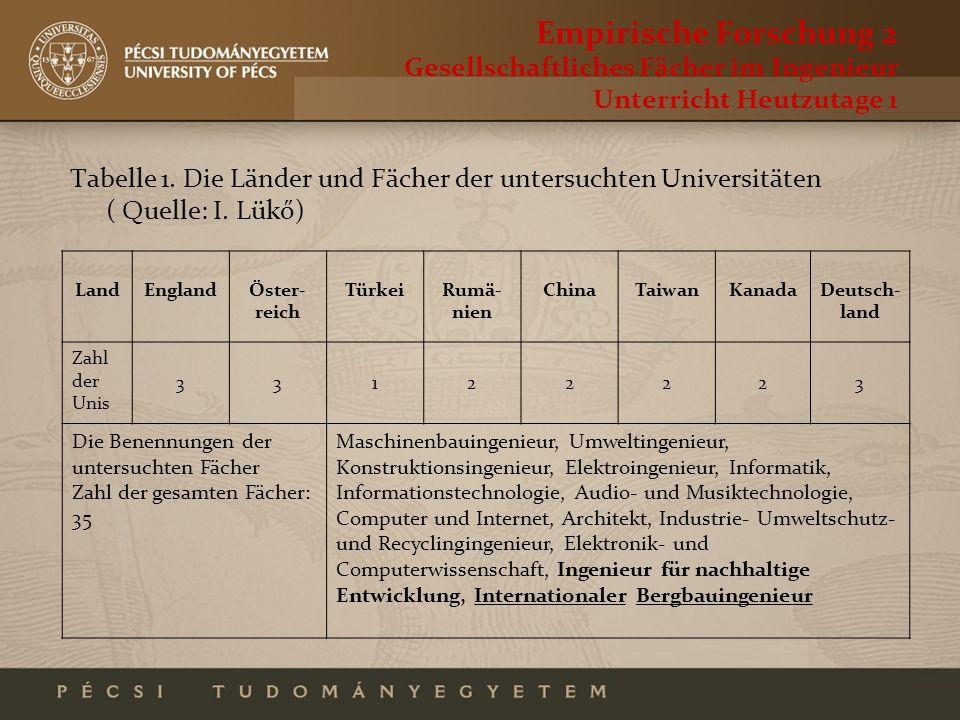 Empirische Forschung 2 Gesellschaftliches Fächer im Ingenieur Unterricht Heutzutage 1 Tabelle 1. Die Länder und Fächer der untersuchten Universitäten