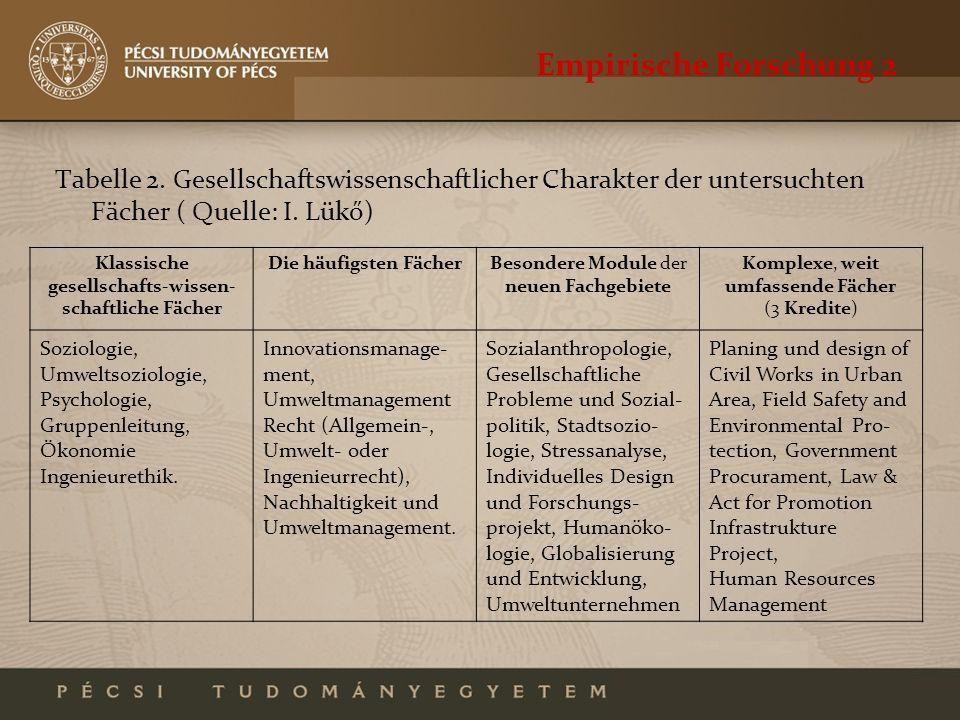 Empirische Forschung 2 Tabelle 2. Gesellschaftswissenschaftlicher Charakter der untersuchten Fächer ( Quelle: I. Lükő) Klassische gesellschafts-wissen