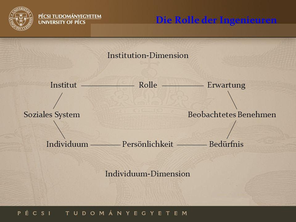 Die Rolle der Ingenieuren Institution-Dimension InstitutRolleErwartung Soziales SystemBeobachtetes Benehmen IndividuumPersönlichkeitBedürfnis Individu