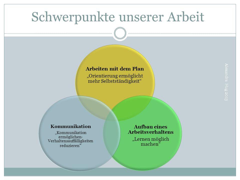 Schwerpunkte unserer Arbeit Alexandra Hug 2013 Arbeiten mit dem Plan Orientierung ermöglicht mehr Selbstständigkeit Aufbau eines Arbeitsverhaltens Ler