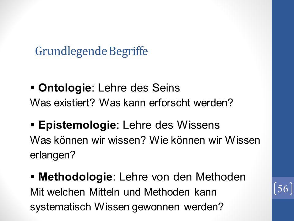 Grundlegende Begriffe 56 Ontologie: Lehre des Seins Was existiert? Was kann erforscht werden? Epistemologie: Lehre des Wissens Was können wir wissen?