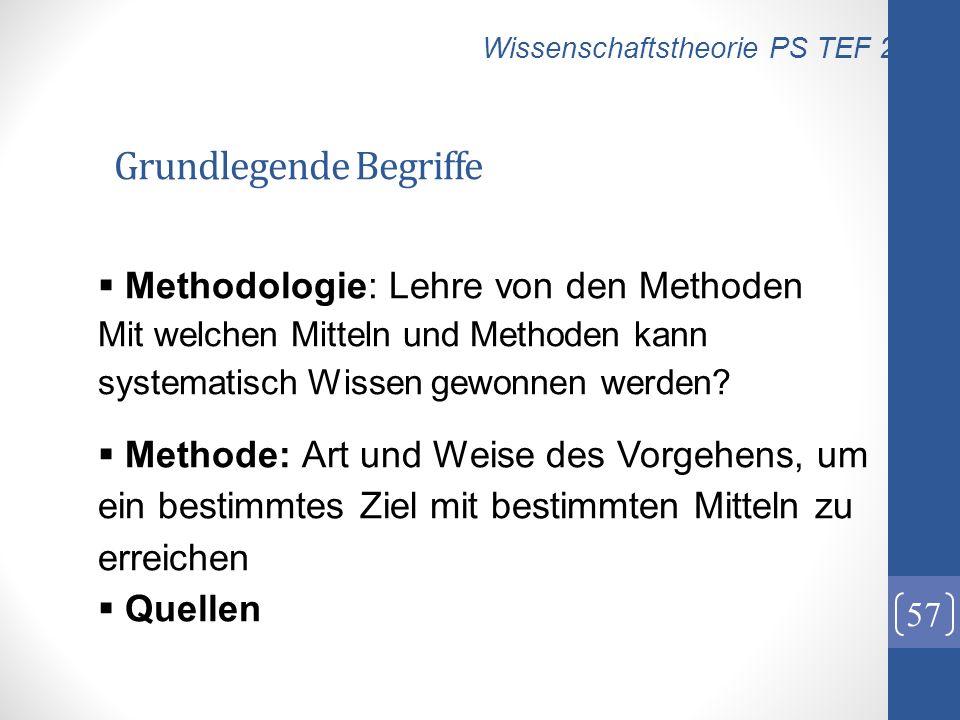 Grundlegende Begriffe 57 Methodologie: Lehre von den Methoden Mit welchen Mitteln und Methoden kann systematisch Wissen gewonnen werden? Methode: Art