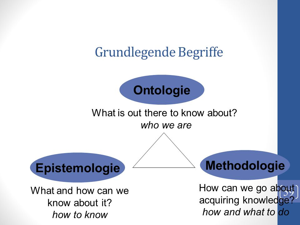 Grundlegende Begriffe 59 Ontologie Epistemologie Methodologie What is out there to know about? who we are What and how can we know about it? how to kn