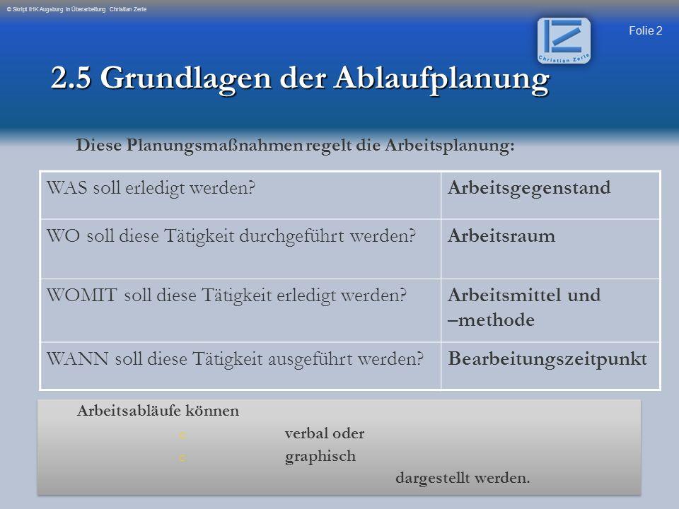 Folie 33 © Skript IHK Augsburg in Überarbeitung Christian Zerle Er wird nach folgender Formel berechnet: Kapazitätsbedarf Maschinenbedarf = ------------------------------------------------- realer Kapazitätsbestand pro Maschine Kapazitätsbedarf = Betriebsmittelrüstzeit + Menge x Betriebsmittelzeit je Einheit Realer Kapazitäts- = Nutzungszeit je Schicht x Anzahl Schichten je Tag x Betriebsmittel bestand 2.8 Aufgaben der Bedarfsplanung Maschinenbedarf Formelsammlung Seite 8